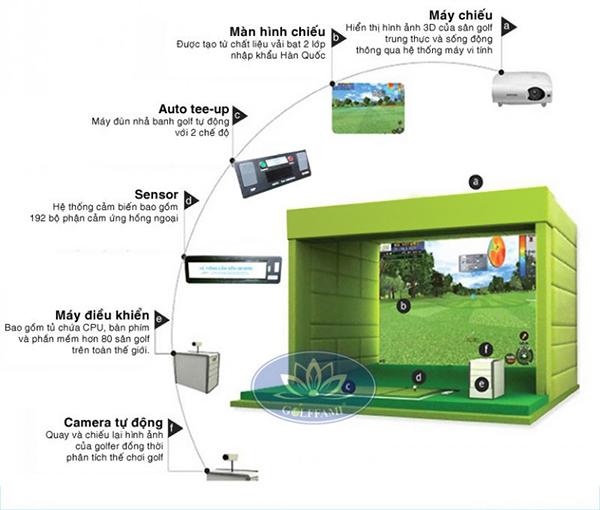Kết cấu mô hình phòng tập golf 3D