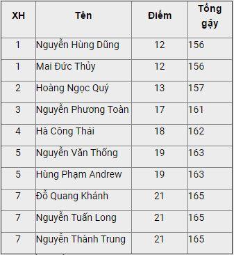 Top 10 golfer Việt Nam có thành tích tốt nhất tại VAO 2017